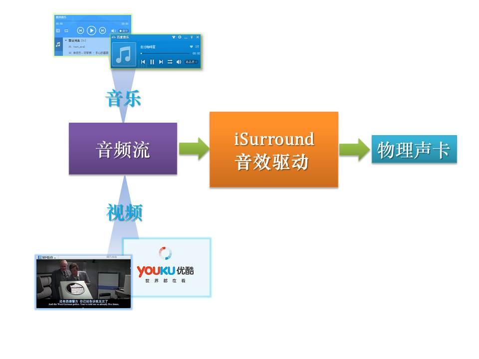 iSurround让电脑音质更动人-Windows平台电脑音效增强软件